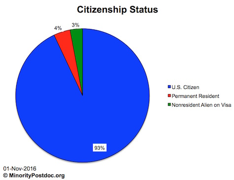 Doctoral Directory citizenship demographics