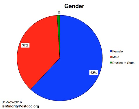 Doctoral Directory gender demographics